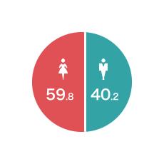 男女比(%)